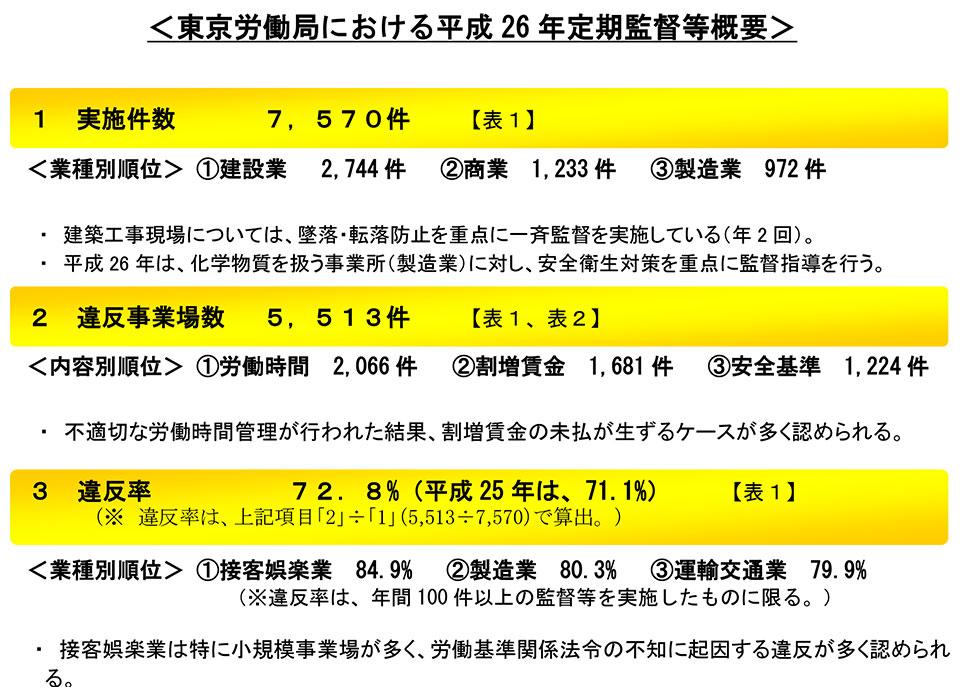 東京労働局による平成26年定期監督等概要